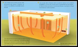 Plafonds Extenzo Climaclick®
