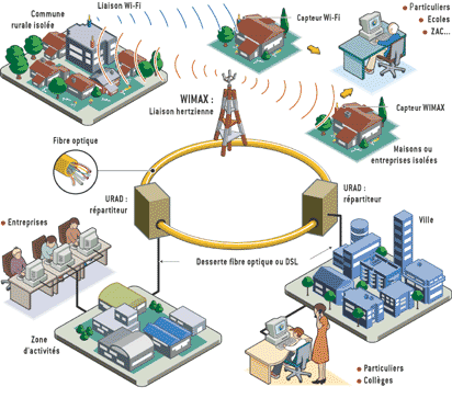 شراء Réseaux optiques haut débit