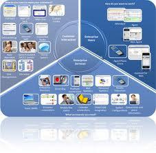 Сommunications platform for enterprises