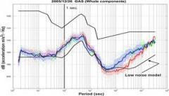 Mijloace de detecţie prin mijloace seismice
