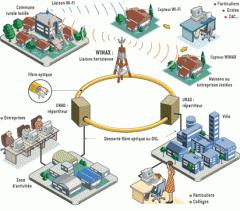 Réseaux optiques haut débit