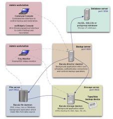 Programme de sauvegarde client/serveur