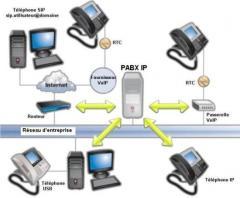 Le système 3CX est un PABX IP logiciel